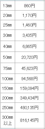 東京23区の水道基本料金表
