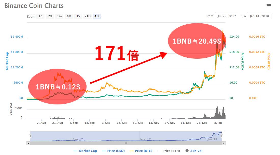 Bnb チャート