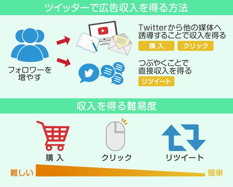ツイッターで広告収入を得る方法